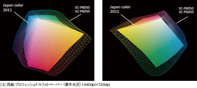 印刷の色再現領域